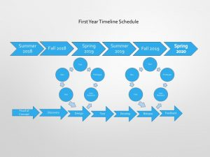 Shows the process of timeline development